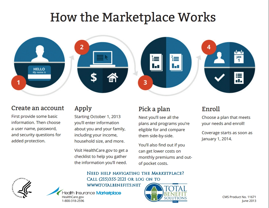 How the health insurance marketplace works